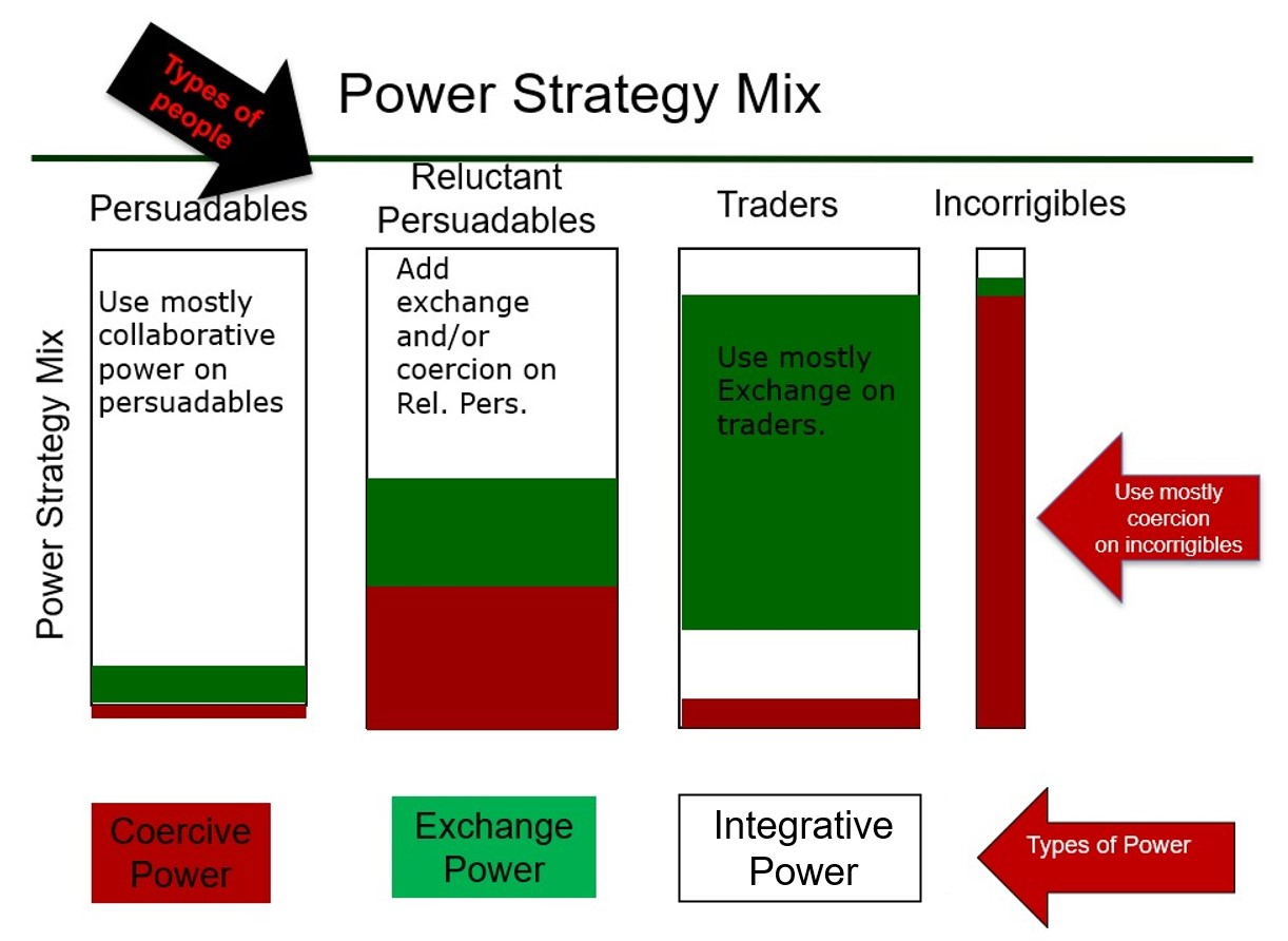 power mix graphic
