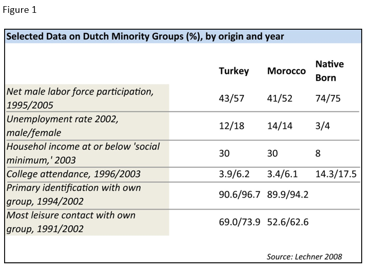 Culture Clash: Moroccan and Turkish Muslim Populations in